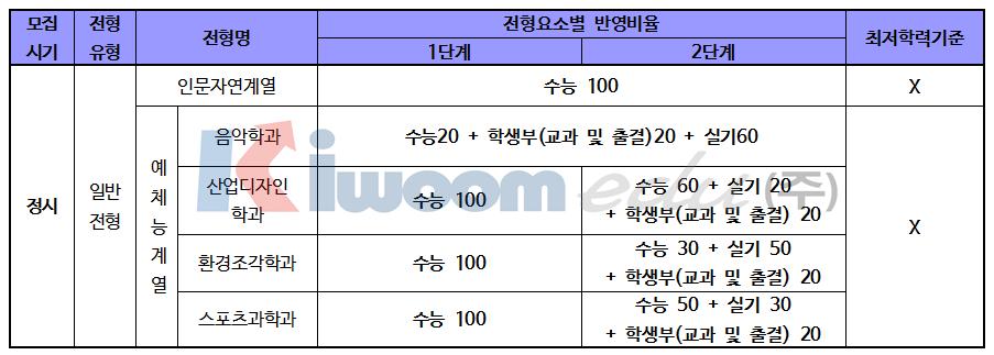 2019 서울시립대학교 입학전형007.png