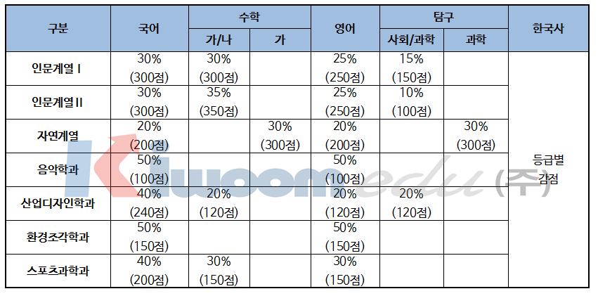 2019 서울시립대학교 입학전형007-1.png