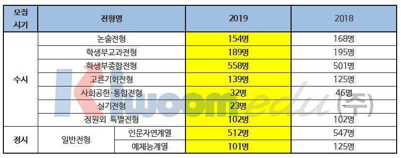 2019 서울시립대학교 입학전형002.png