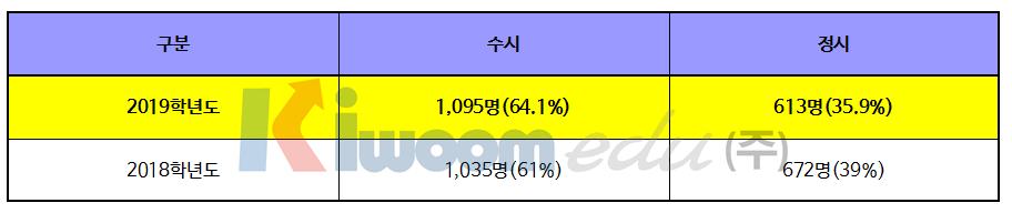 2019 서울시립대학교 입학전형001-1.png