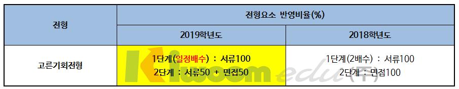2019 서울시립대학교 입학전형005-1.png