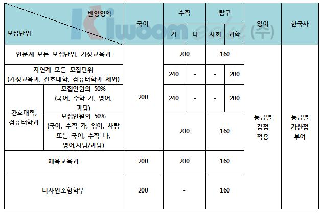 2020학년도 고려대 전형 계획안 분석001 (8).png