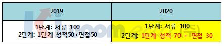 2020학년도 고려대 전형 계획안 분석001 (6).png