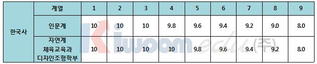 2020학년도 고려대 전형 계획안 분석001 (10).png