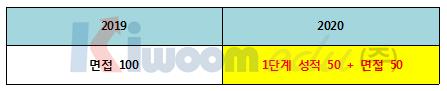 2020학년도 고려대 전형 계획안 분석001 (5).png