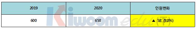 2020학년도 고려대 전형 계획안 분석001 (4).png