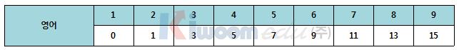 2020학년도 고려대 전형 계획안 분석001 (9).png