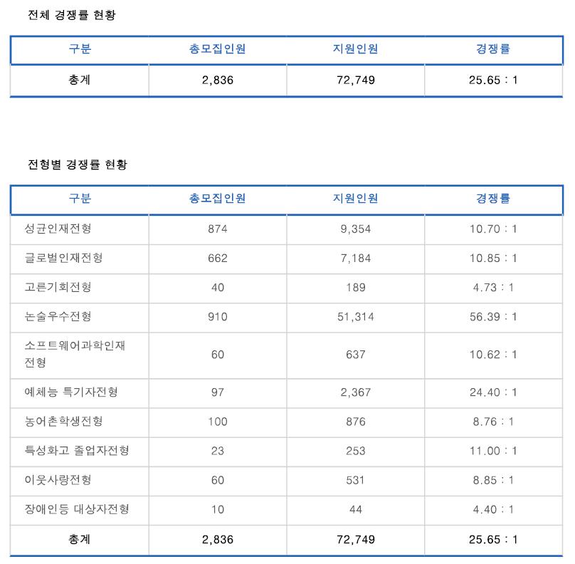 성균관대 수시경쟁률 1.PNG