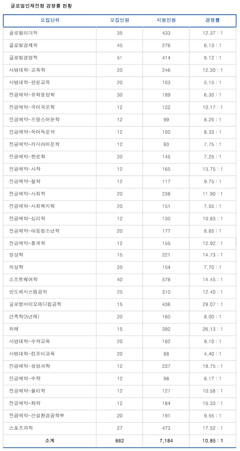 성균관대 수시경쟁률 3.PNG