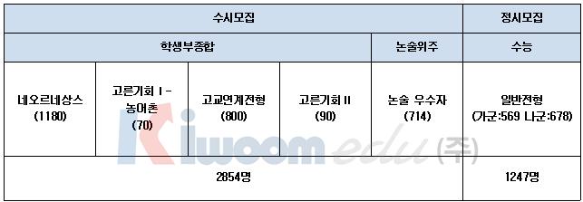 2020학년도 경희대 전형 계획안 1 (2).png