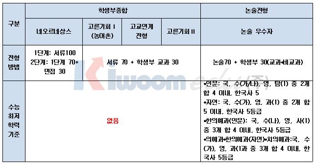 2020학년도 경희대 전형 계획안 1 (1).png