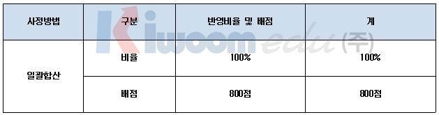2020학년도 경희대 전형 계획안 1 (7).png